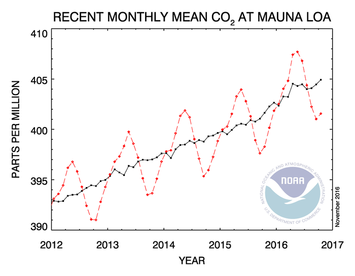 சுற்றுப்புற சூழலில் உள்ள CO2 ன் மாதாந்திர செறிவு நிலை (Trends in monthly CO2 concentration - Courtesy: http://www.esrl.noaa.gov/gmd/ccgg/trends/ Accessed on 19-11-2016